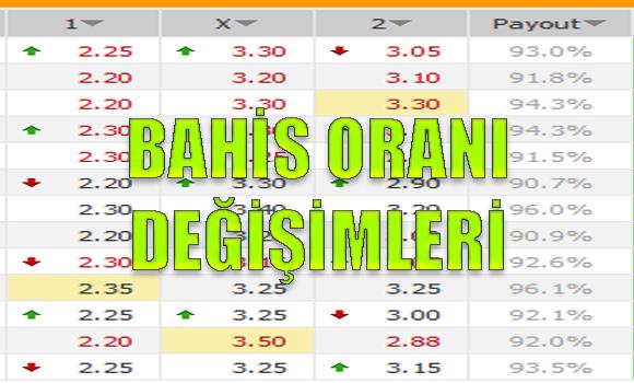bahis oranı değişimleri, Avrupa bahis oranı değişimleri, Bahis oranı yükselişleri, bahis oranlarındaki düşüşler